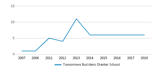 This chart display the total teachers of Tomorrows Builders Charter School by year, with the latest 2017-18 school year data.
