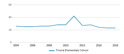 This chart display the total teachers of Tinora Elementary School by year, with the latest 2017-18 school year data.