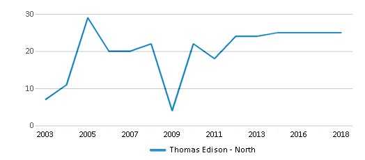 This chart display the total teachers of Thomas Edison - North by year, with the latest 2017-18 school year data.
