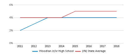 This chart display the percentage of students of two or more races in Woodlan Jr/sr High School and the percentage of public school students of two or more races in Indiana by year, with the latest 2017-18 school year data.