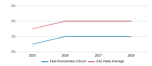This chart display the percentage of students of two or more races in East Elementary School and the percentage of public school students of two or more races in Iowa by year, with the latest 2017-18 school year data.