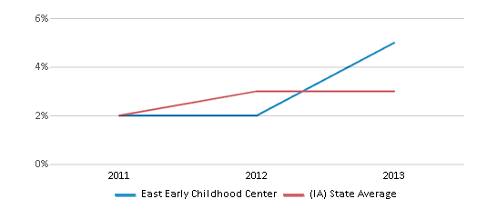 This chart display the percentage of students of two or more races in East Early Childhood Center and the percentage of public school students of two or more races in Iowa by year, with the latest 2012-13 school year data.
