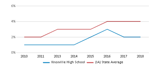 This chart display the percentage of students of two or more races in Knoxville High School and the percentage of public school students of two or more races in Iowa by year, with the latest 2017-18 school year data.