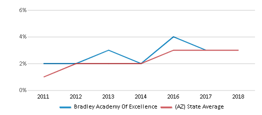 This chart display the percentage of students of two or more races in Bradley Academy Of Excellence and the percentage of public school students of two or more races in Arizona by year, with the latest 2017-18 school year data.