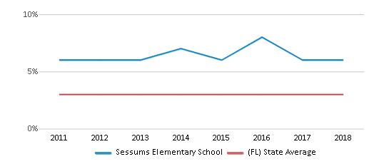 This chart display the percentage of students of two or more races in Sessums Elementary School and the percentage of public school students of two or more races in Florida by year, with the latest 2017-18 school year data.