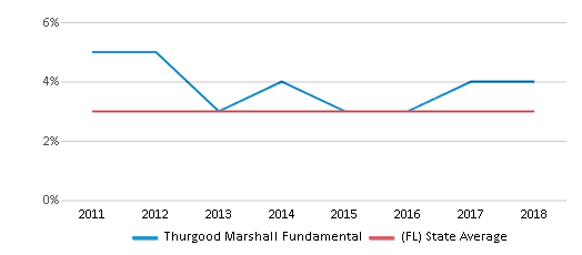 This chart display the percentage of students of two or more races in Thurgood Marshall Fundamental and the percentage of public school students of two or more races in Florida by year, with the latest 2017-18 school year data.