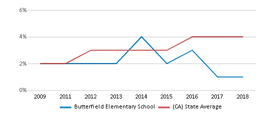 This chart display the percentage of students of two or more races in Butterfield Elementary School and the percentage of public school students of two or more races in California by year, with the latest 2017-18 school year data.