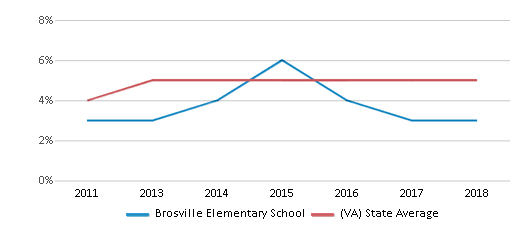 This chart display the percentage of students of two or more races in Brosville Elementary School and the percentage of public school students of two or more races in Virginia by year, with the latest 2017-18 school year data.