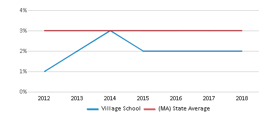 This chart display the percentage of students of two or more races in Village School and the percentage of public school students of two or more races in Massachusetts by year, with the latest 2017-18 school year data.