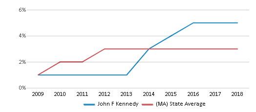 This chart display the percentage of students of two or more races in John F Kennedy and the percentage of public school students of two or more races in Massachusetts by year, with the latest 2017-18 school year data.