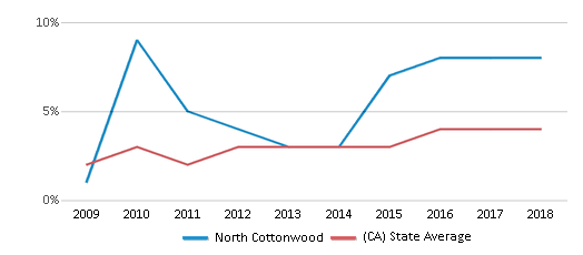This chart display the percentage of students of two or more races in North Cottonwood and the percentage of public school students of two or more races in California by year, with the latest 2017-18 school year data.