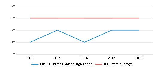 This chart display the percentage of students of two or more races in City Of Palms Charter High School and the percentage of public school students of two or more races in Florida by year, with the latest 2017-18 school year data.