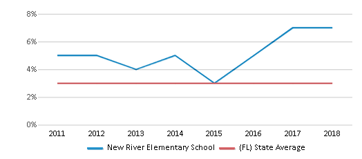 This chart display the percentage of students of two or more races in New River Elementary School and the percentage of public school students of two or more races in Florida by year, with the latest 2017-18 school year data.