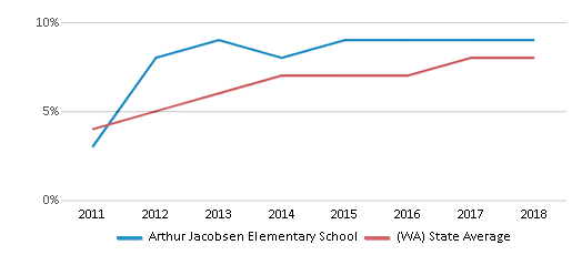 This chart display the percentage of students of two or more races in Arthur Jacobsen Elementary School and the percentage of public school students of two or more races in Washington by year, with the latest 2017-18 school year data.