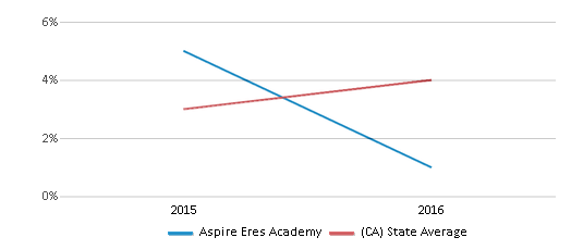 This chart display the percentage of students of two or more races in Aspire Eres Academy and the percentage of public school students of two or more races in California by year, with the latest 2015-16 school year data.