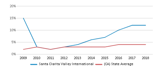 This chart display the percentage of students of two or more races in Santa Clarita Valley International and the percentage of public school students of two or more races in California by year, with the latest 2017-18 school year data.