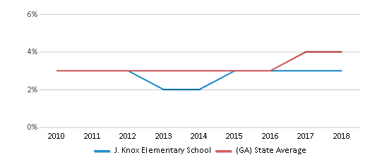 This chart display the percentage of students of two or more races in J. Knox Elementary School and the percentage of public school students of two or more races in Georgia by year, with the latest 2017-18 school year data.