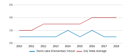 This chart display the percentage of students of two or more races in Storm Lake Elementary School and the percentage of public school students of two or more races in Iowa by year, with the latest 2017-18 school year data.