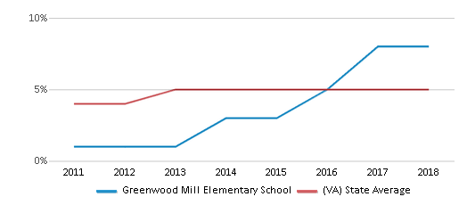 This chart display the percentage of students of two or more races in Greenwood Mill Elementary School and the percentage of public school students of two or more races in Virginia by year, with the latest 2017-18 school year data.