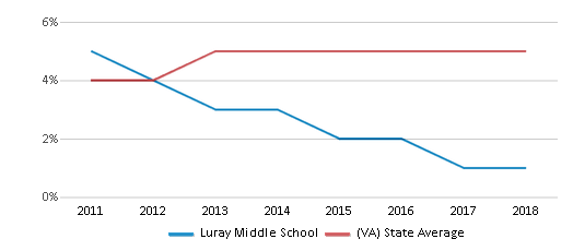 This chart display the percentage of students of two or more races in Luray Middle School and the percentage of public school students of two or more races in Virginia by year, with the latest 2017-18 school year data.
