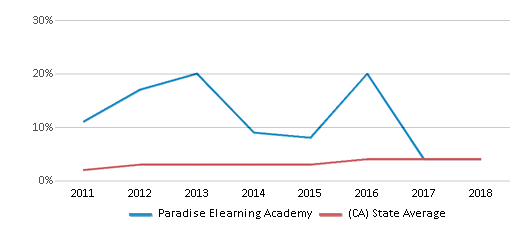 This chart display the percentage of students of two or more races in Paradise Elearning Academy and the percentage of public school students of two or more races in California by year, with the latest 2017-18 school year data.