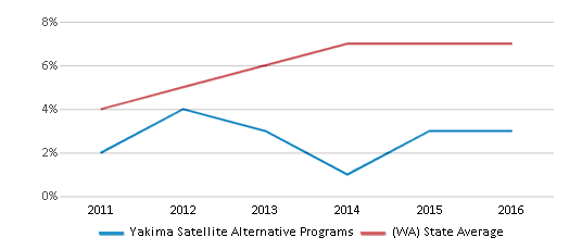 This chart display the percentage of students of two or more races in Yakima Satellite Alternative Programs and the percentage of public school students of two or more races in Washington by year, with the latest 2015-16 school year data.
