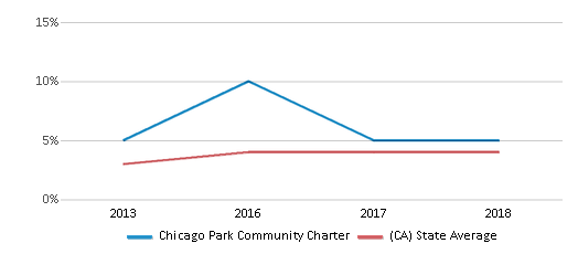 This chart display the percentage of students of two or more races in Chicago Park Community Charter and the percentage of public school students of two or more races in California by year, with the latest 2017-18 school year data.
