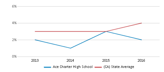 This chart display the percentage of students of two or more races in Ace Charter High School and the percentage of public school students of two or more races in California by year, with the latest 2015-16 school year data.