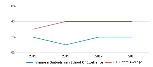 This chart display the percentage of students of two or more races in Alamosa Ombudsman School Of Excellence and the percentage of public school students of two or more races in Colorado by year, with the latest 2017-18 school year data.