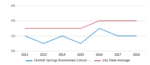 This chart display the percentage of students of two or more races in Central Springs Elementary School - Nora Springs and the percentage of public school students of two or more races in Iowa by year, with the latest 2017-18 school year data.