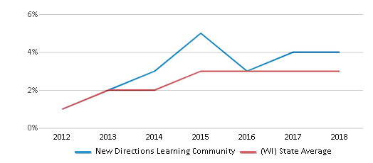This chart display the percentage of students of two or more races in New Directions Learning Community and the percentage of public school students of two or more races in Wisconsin by year, with the latest 2017-18 school year data.