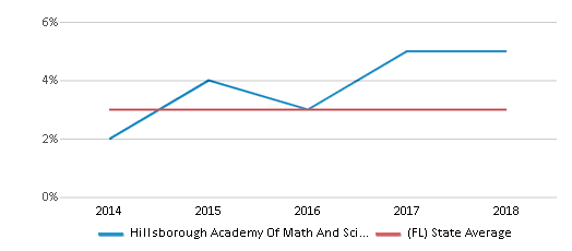 This chart display the percentage of students of two or more races in Hillsborough Academy Of Math And Science and the percentage of public school students of two or more races in Florida by year, with the latest 2017-18 school year data.