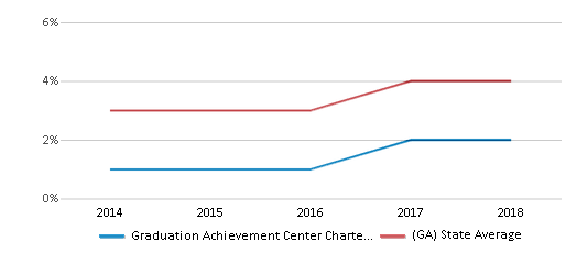 This chart display the percentage of students of two or more races in Graduation Achievement Center Charter High School and the percentage of public school students of two or more races in Georgia by year, with the latest 2017-18 school year data.