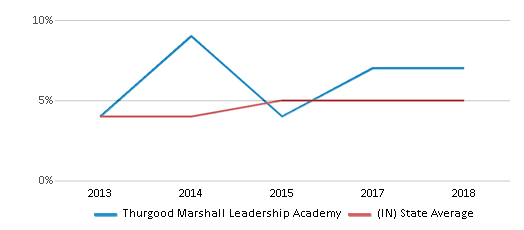This chart display the percentage of students of two or more races in Thurgood Marshall Leadership Academy and the percentage of public school students of two or more races in Indiana by year, with the latest 2017-18 school year data.