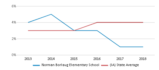 This chart display the percentage of students of two or more races in Norman Borlaug Elementary School and the percentage of public school students of two or more races in Iowa by year, with the latest 2017-18 school year data.