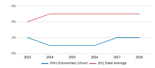 This chart display the percentage of students of two or more races in Ortiz Elementary School and the percentage of public school students of two or more races in Kansas by year, with the latest 2017-18 school year data.