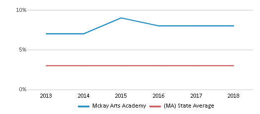 This chart display the percentage of students of two or more races in Mckay Arts Academy and the percentage of public school students of two or more races in Massachusetts by year, with the latest 2017-18 school year data.