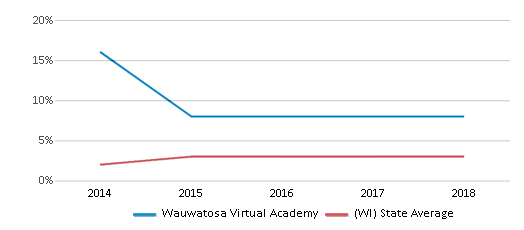 This chart display the percentage of students of two or more races in Wauwatosa Virtual Academy and the percentage of public school students of two or more races in Wisconsin by year, with the latest 2017-18 school year data.