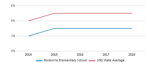 This chart display the percentage of students of two or more races in Rockville Elementary School and the percentage of public school students of two or more races in Indiana by year, with the latest 2017-18 school year data.