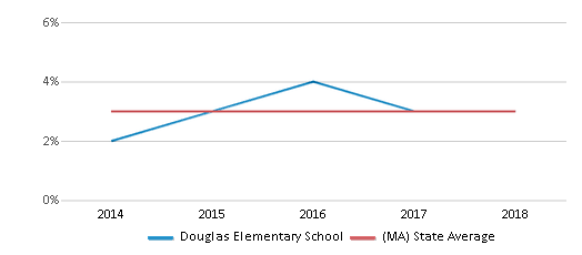This chart display the percentage of students of two or more races in Douglas Elementary School and the percentage of public school students of two or more races in Massachusetts by year, with the latest 2017-18 school year data.