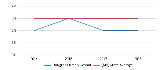 This chart display the percentage of students of two or more races in Douglas Primary School and the percentage of public school students of two or more races in Massachusetts by year, with the latest 2017-18 school year data.
