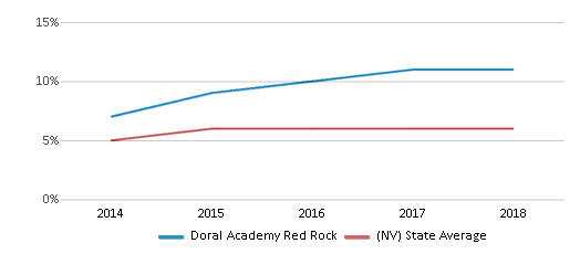 This chart display the percentage of students of two or more races in Doral Academy Red Rock and the percentage of public school students of two or more races in Nevada by year, with the latest 2017-18 school year data.