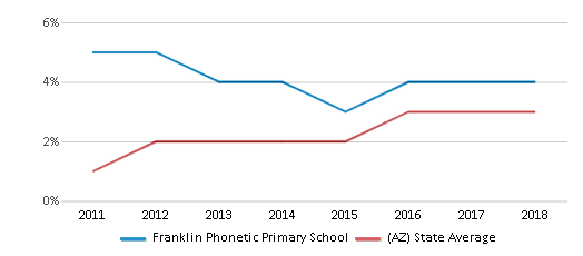 This chart display the percentage of students of two or more races in Franklin Phonetic Primary School and the percentage of public school students of two or more races in Arizona by year, with the latest 2017-18 school year data.