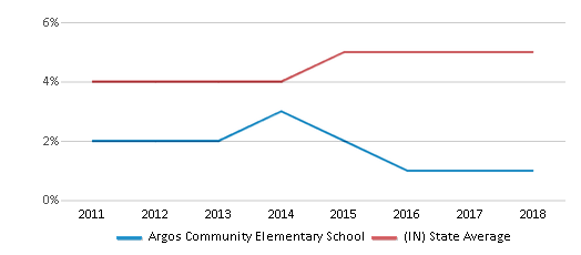 This chart display the percentage of students of two or more races in Argos Community Elementary School and the percentage of public school students of two or more races in Indiana by year, with the latest 2017-18 school year data.