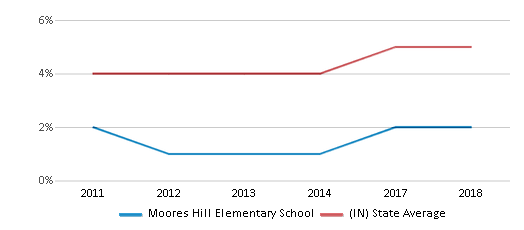 This chart display the percentage of students of two or more races in Moores Hill Elementary School and the percentage of public school students of two or more races in Indiana by year, with the latest 2017-18 school year data.