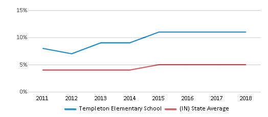 This chart display the percentage of students of two or more races in Templeton Elementary School and the percentage of public school students of two or more races in Indiana by year, with the latest 2017-18 school year data.