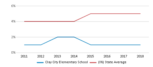 This chart display the percentage of students of two or more races in Clay City Elementary School and the percentage of public school students of two or more races in Indiana by year, with the latest 2017-18 school year data.