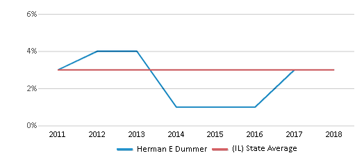 This chart display the percentage of students of two or more races in Herman E Dummer and the percentage of public school students of two or more races in Illinois by year, with the latest 2017-18 school year data.