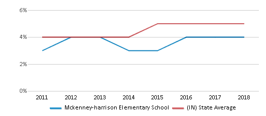This chart display the percentage of students of two or more races in Mckenney-harrison Elementary School and the percentage of public school students of two or more races in Indiana by year, with the latest 2017-18 school year data.