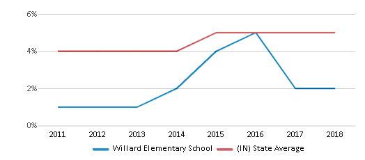 This chart display the percentage of students of two or more races in Willard Elementary School and the percentage of public school students of two or more races in Indiana by year, with the latest 2017-18 school year data.